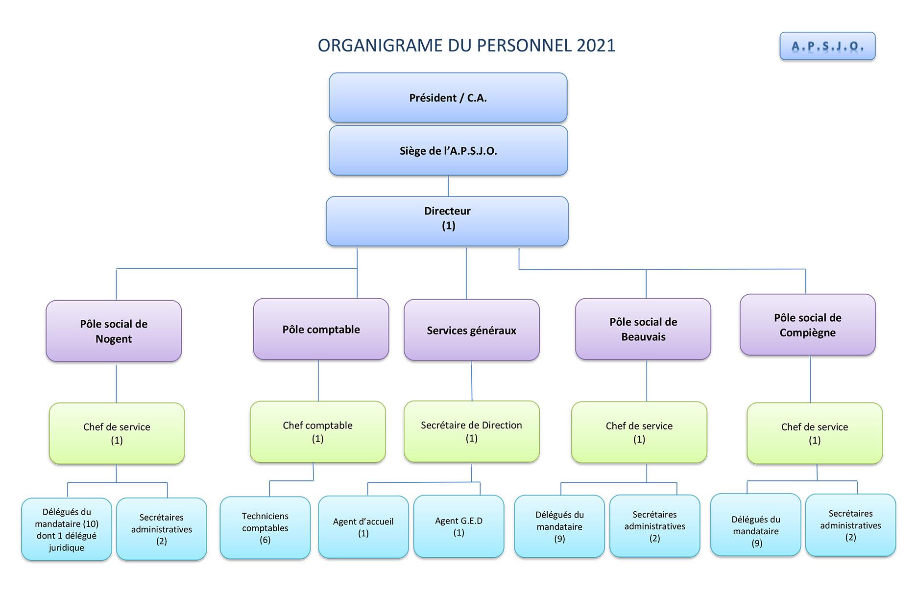 Organigramme-du-personnel-2021-22.06